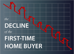 First-Time Homebuyers Decline In Number