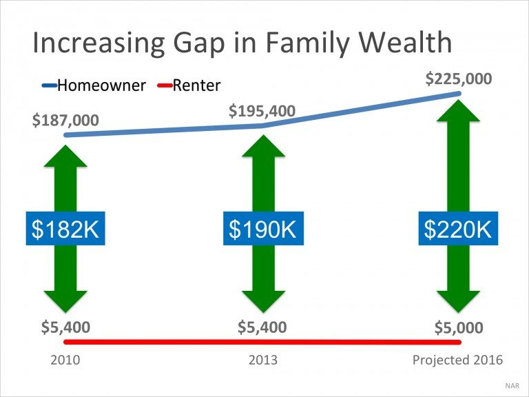 Net Worth STM, Increasing Gap in Family Wealth
