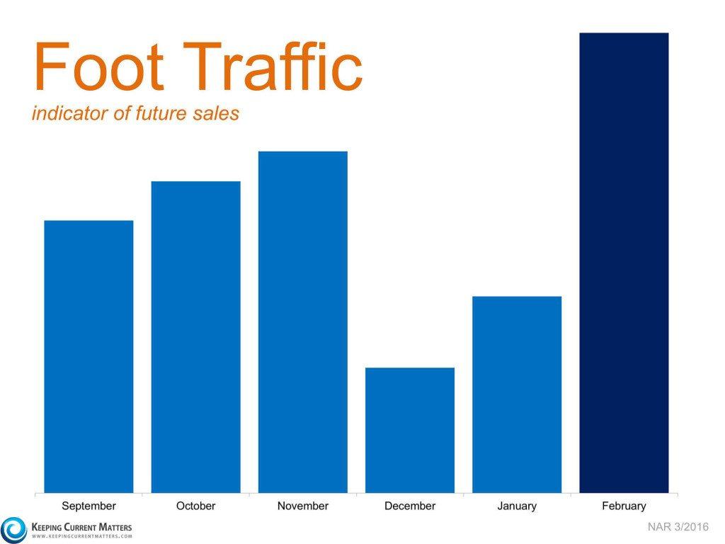 Foot Traffic Sales Indicator