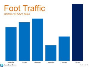 Foot Traffic Sales Indicator