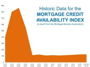 Historic Data for the Mortgage Credit