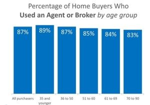 Percentage of Home Buyers