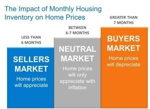 The Impact of Monthly Housing Inventory