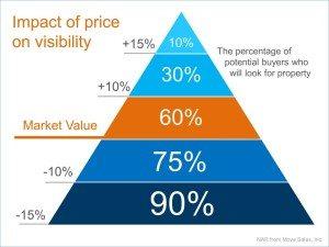 market value 2016