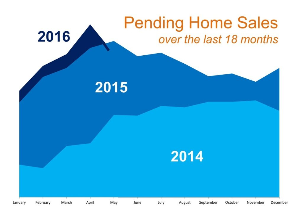 Are Home Sales Going Through a Slump?