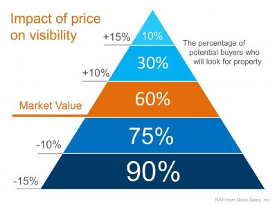 Home Sales Increase with the Right Pricing!