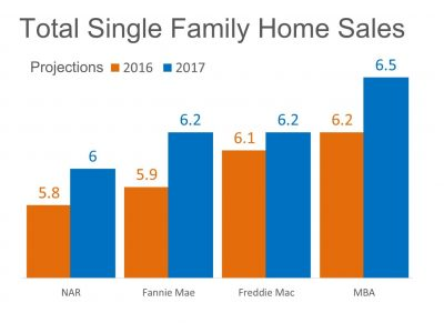 Home Sales Expected To Increase