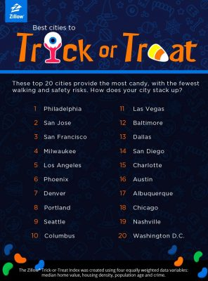Charlotte Ranked by Zillow as #15 Best City to Trick or Treat